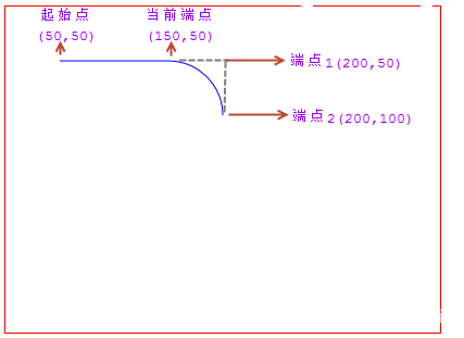 使用canvas arcTo()绘制的弧线