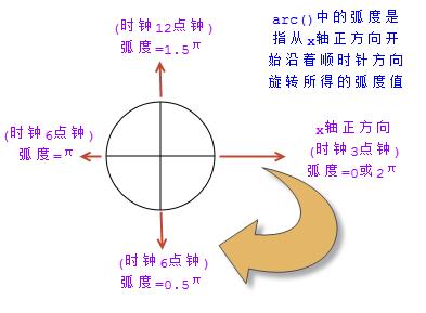arc()方法中的弧度计算方式