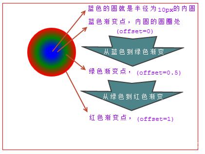 实现从蓝色到绿色、再到红色的放射性渐变效果