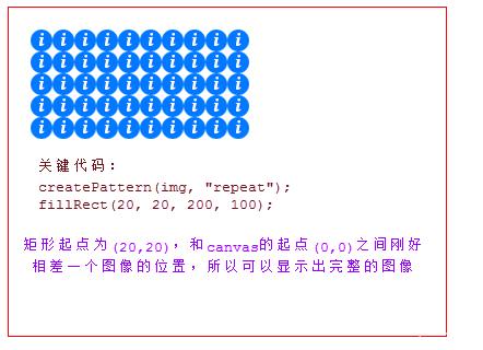 更改矩形起点为(20,20),repeat