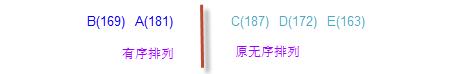将B(169)插入到有序排列中