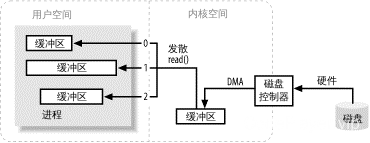 图 1-2. 三个缓冲区的发散读操作