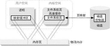 图 1-6. 用户内存到文件系统页的映射