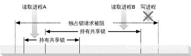图 1-7. 共享锁阻断独占锁请求