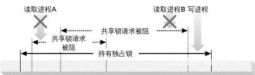 图 1-8. 独占锁阻断共享锁请求