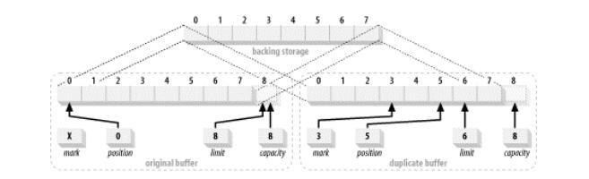 图 2-12 复制一个缓冲区
