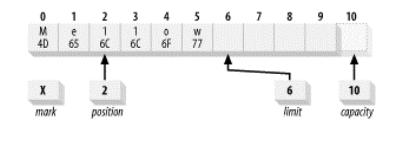 图 2.6 被部分释放的缓冲区